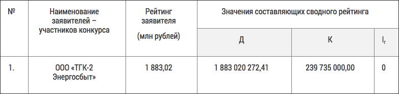 «ТГК-2 Энергосбыт»